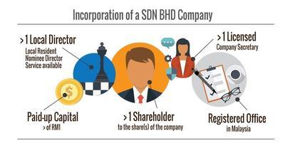 Jom ke Sdn Bhd! Perkhidmatan Urusan Company Secretary Sdn Bhd Anda!